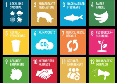 Greentable SDGs Hnadlungsfelder Nachhaltigkeit in der Gastronomie